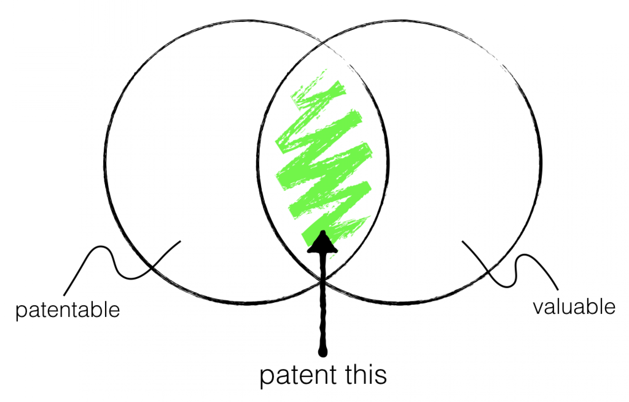 Stop Patenting Stupid Shit (or How to Identify the Right Tech to Patent)